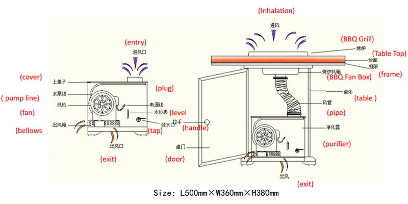 The CENHOT smokeless purifier equipment explosion diagram